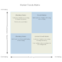 Market Trends Matrix