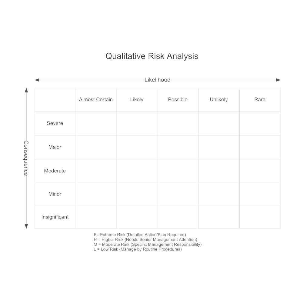 Example Image: Qualitative Risk Analysis Matrix