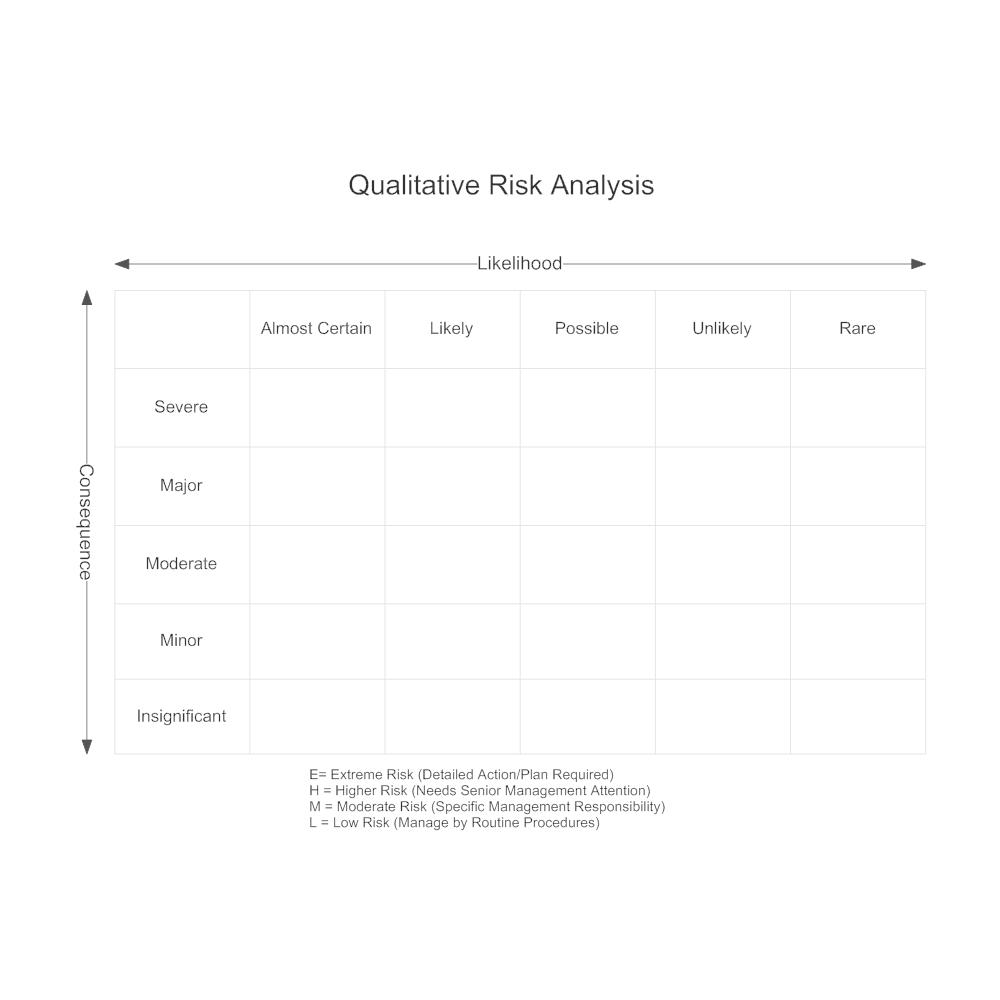 Example Image: Qualitative Risk Analysis Matrix