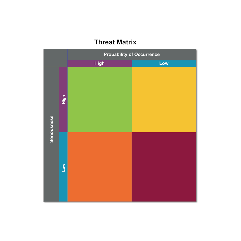 Example Image: Threat Matrix