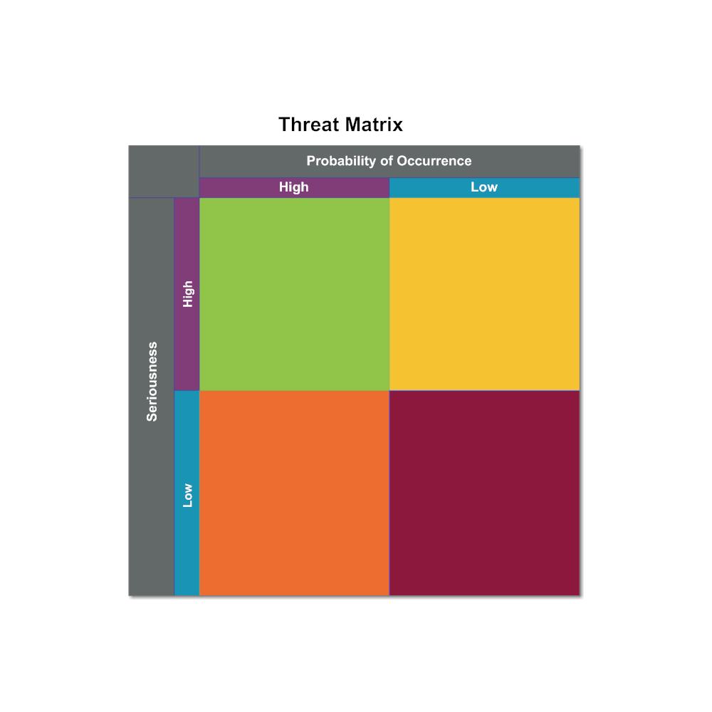 Example Image: Threat Matrix
