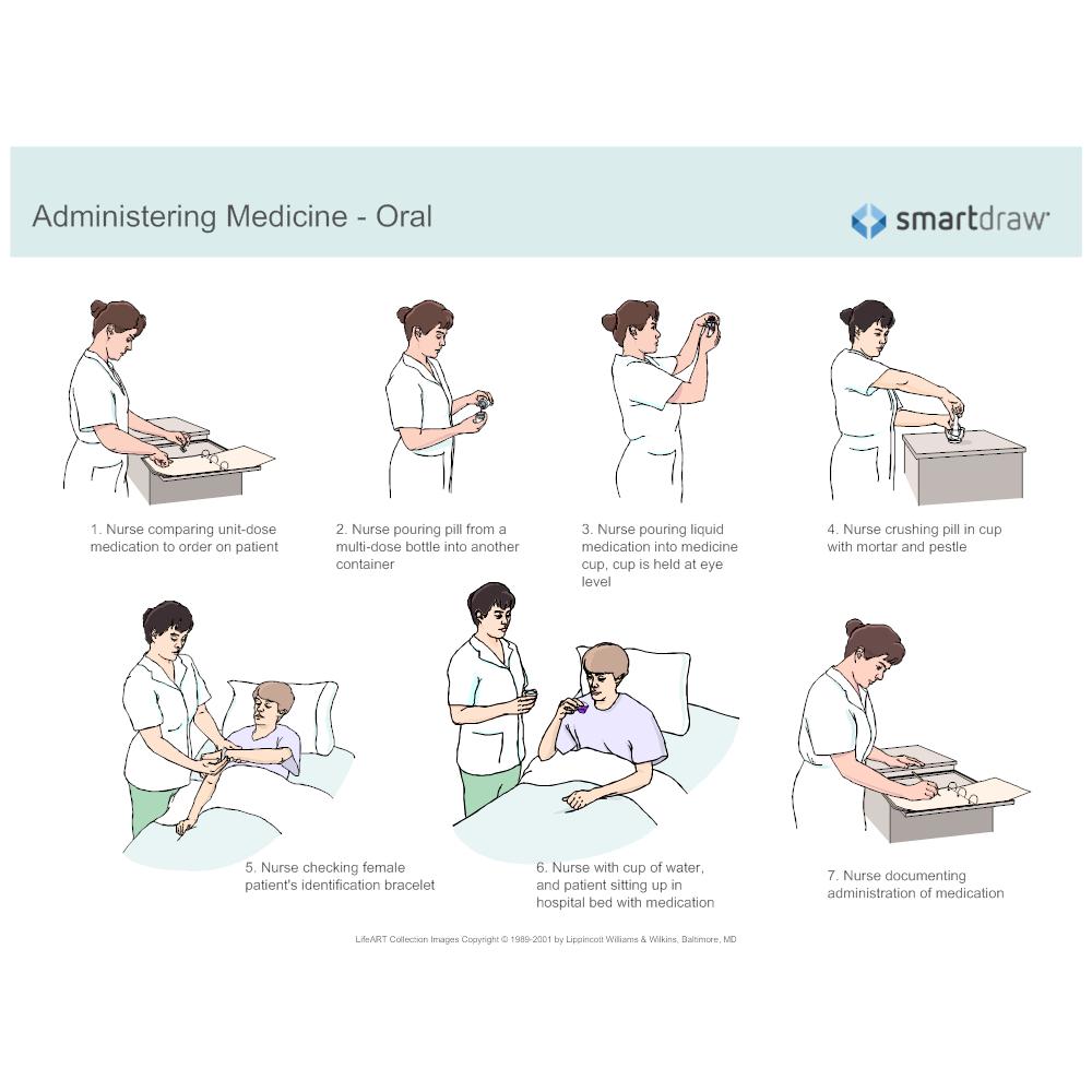Example Image: Administering Medicine Oral