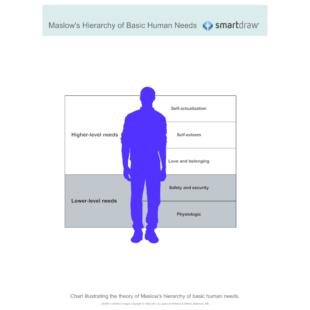 Example Image: Maslow's Hierarchy of Basic Human Needs