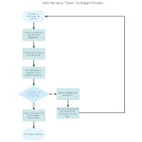 Administrative Patient Discharge Flowchart