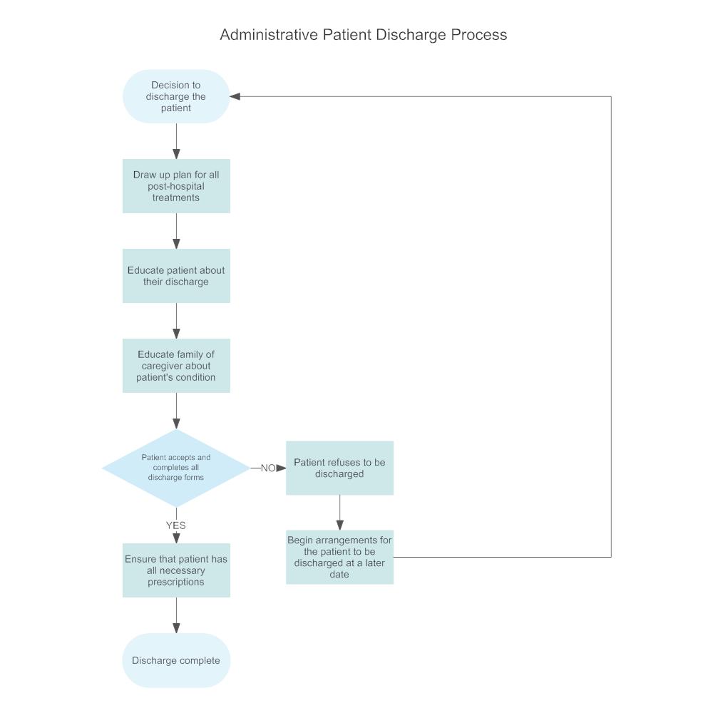 Example Image: Administrative Patient Discharge Flowchart