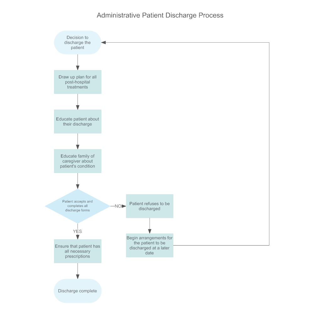Example Image: Administrative Patient Discharge Flowchart