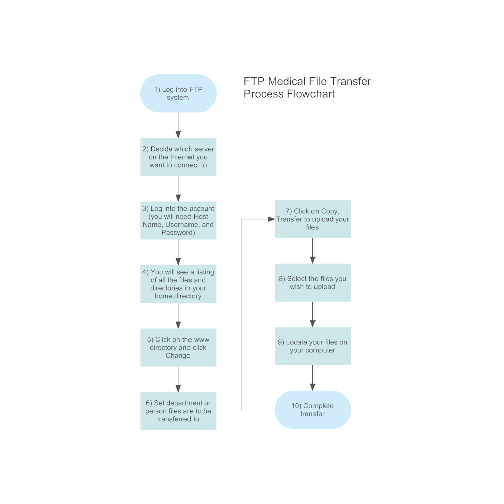 Example Image: Medical File Transfer Flowchart