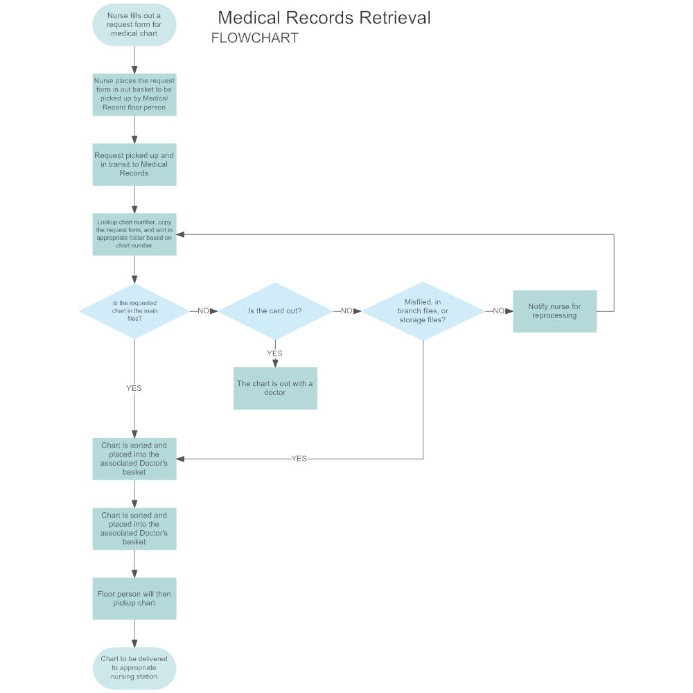 Example Image: Medical Records Retrieval Flowchart