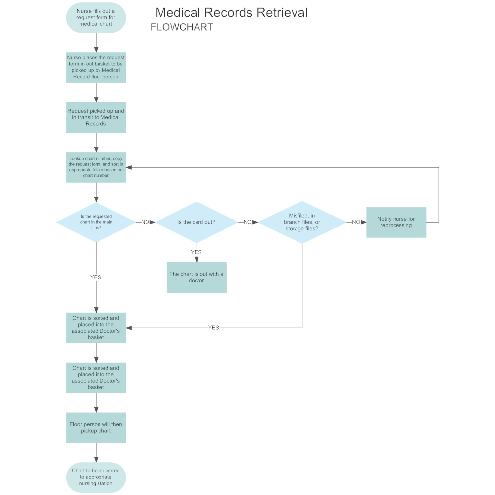 medical records retrieval flowchart