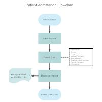 Patient Admittance Flowchart