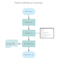 Patient Admittance Flowchart