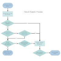 Patient Transfer Process Flowchart