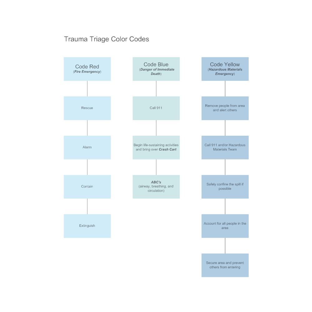 Example Image: Trauma Triage Color Codes Flowchart