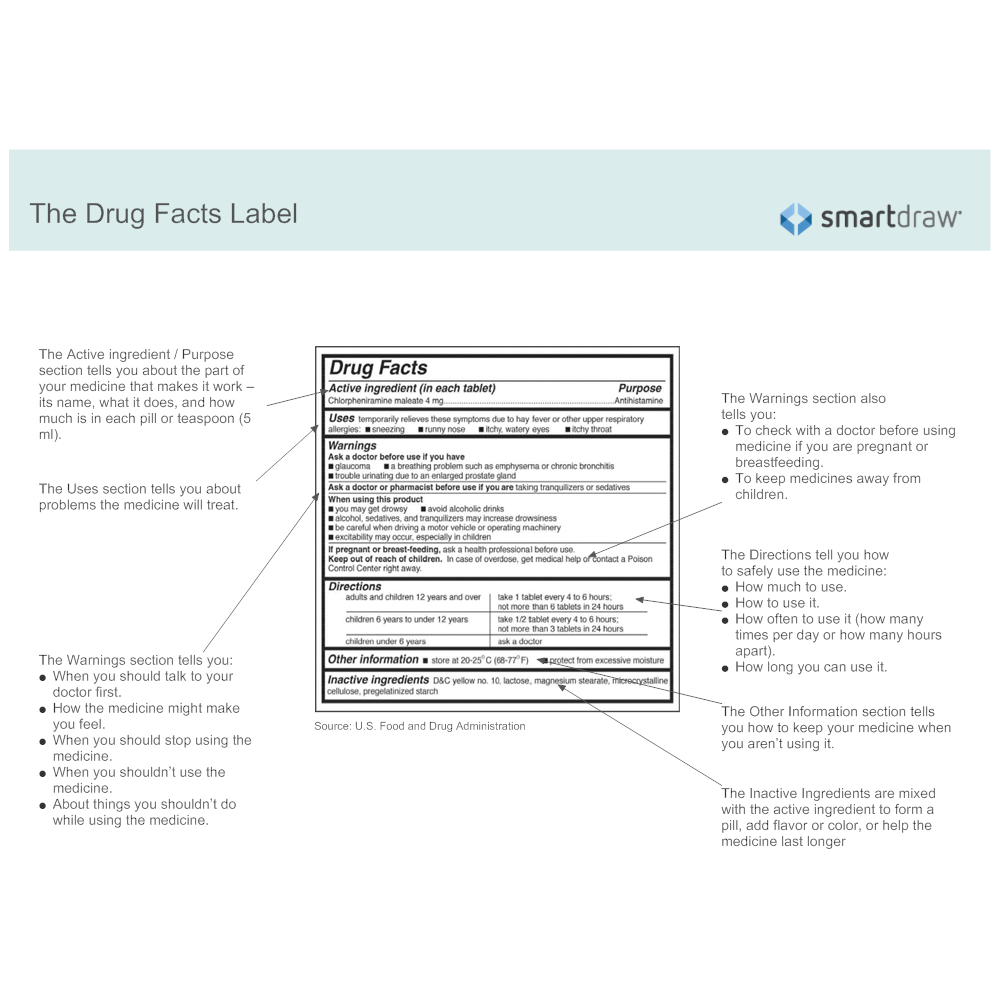 Example Image: Drug Facts Label