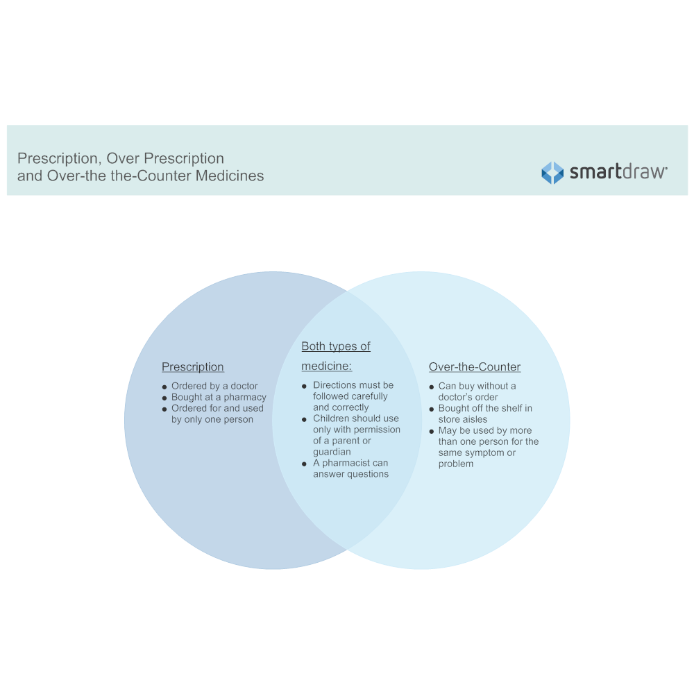 Example Image: Prescription and Over-the the-Counter Medicines