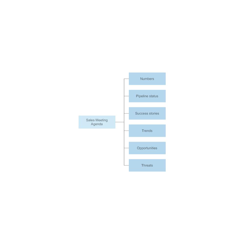 Example Image: Sales Meeting Agenda