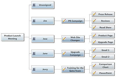 Assign project tasks