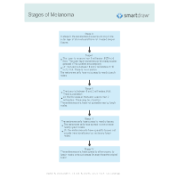 Stages of Melanoma