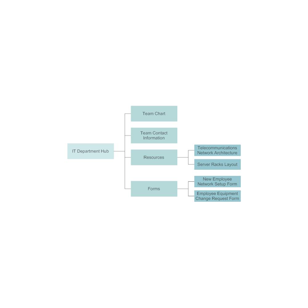 Example Image: IT Team Hub