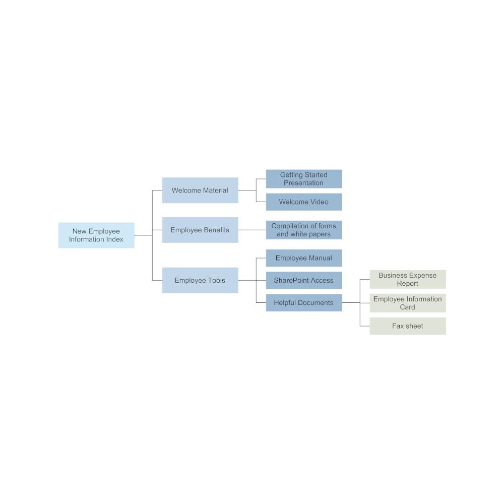Example Image: New Employee Information