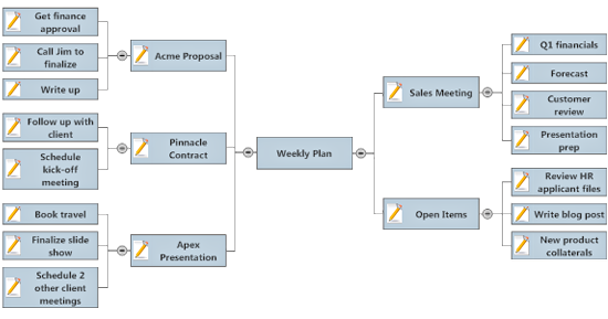 Project planning mind map