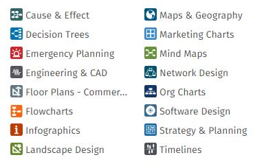 SmartDraw diagram categories