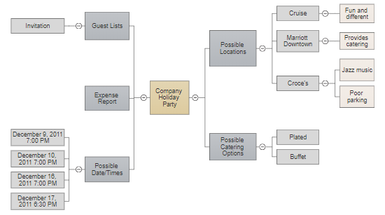 Event planning mind map