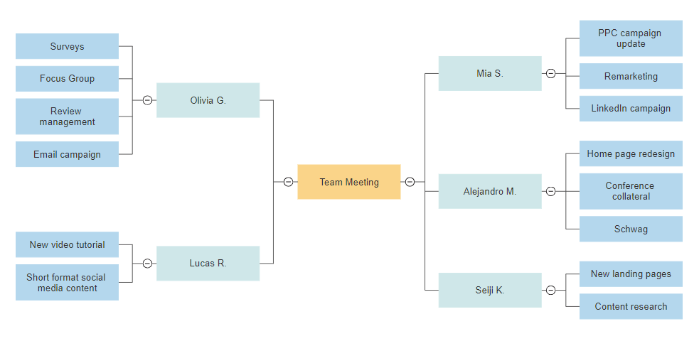 concept map example - Smartdraw For Windows