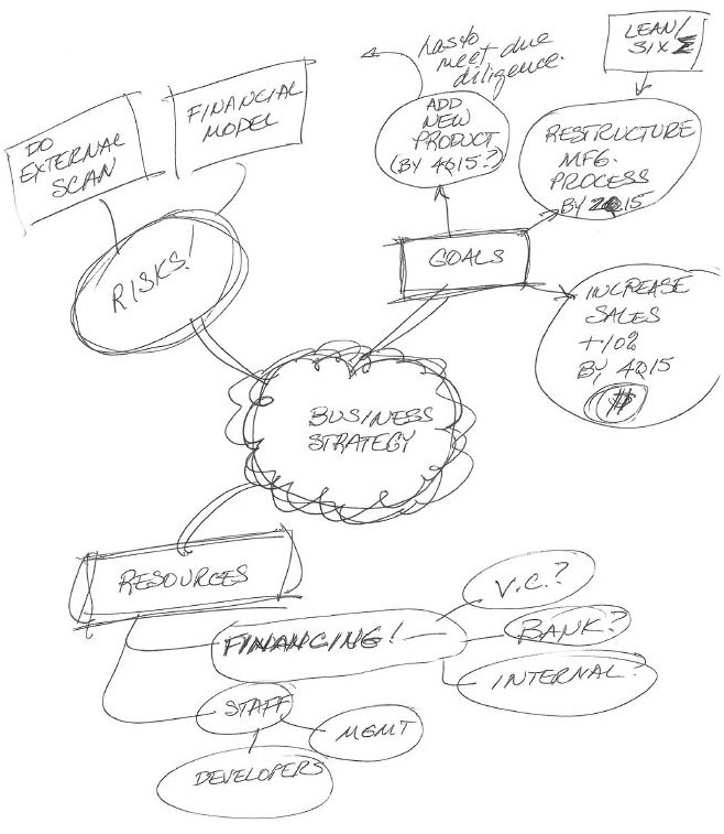 Mind map on paper