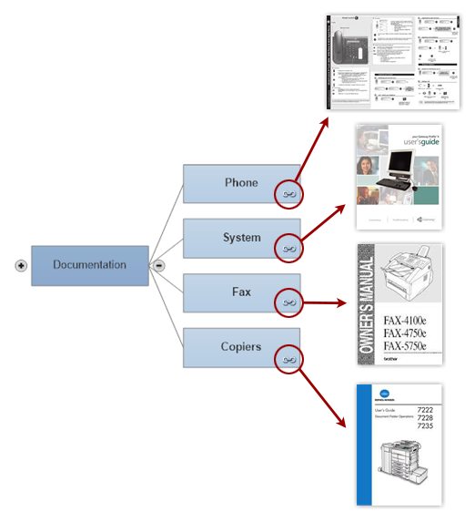 Mind Map Organize Ideas