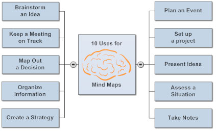 10 uses for mind maps