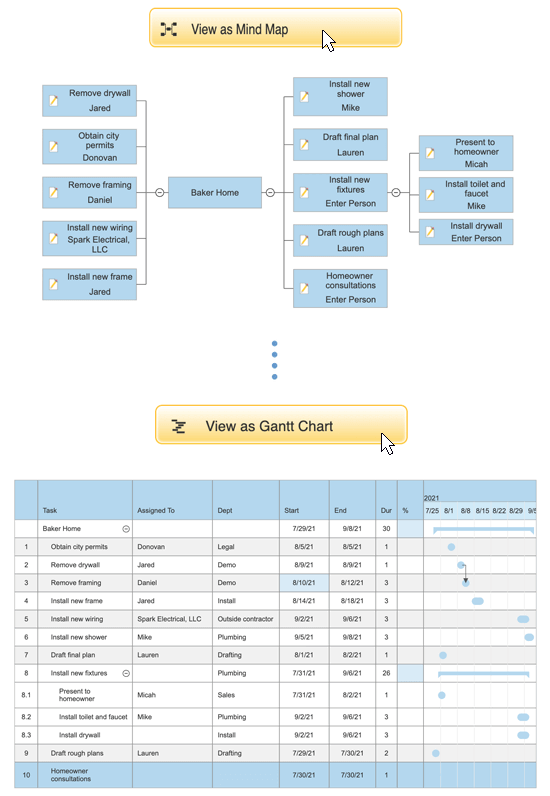 View mind map as a gantt chart