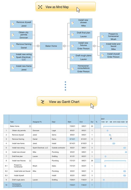 Convert mind map to gantt chart