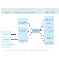 Primary CNS Tumors and Tumor-Related Conditions