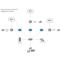Airport IP Telephony Network (Cisco)