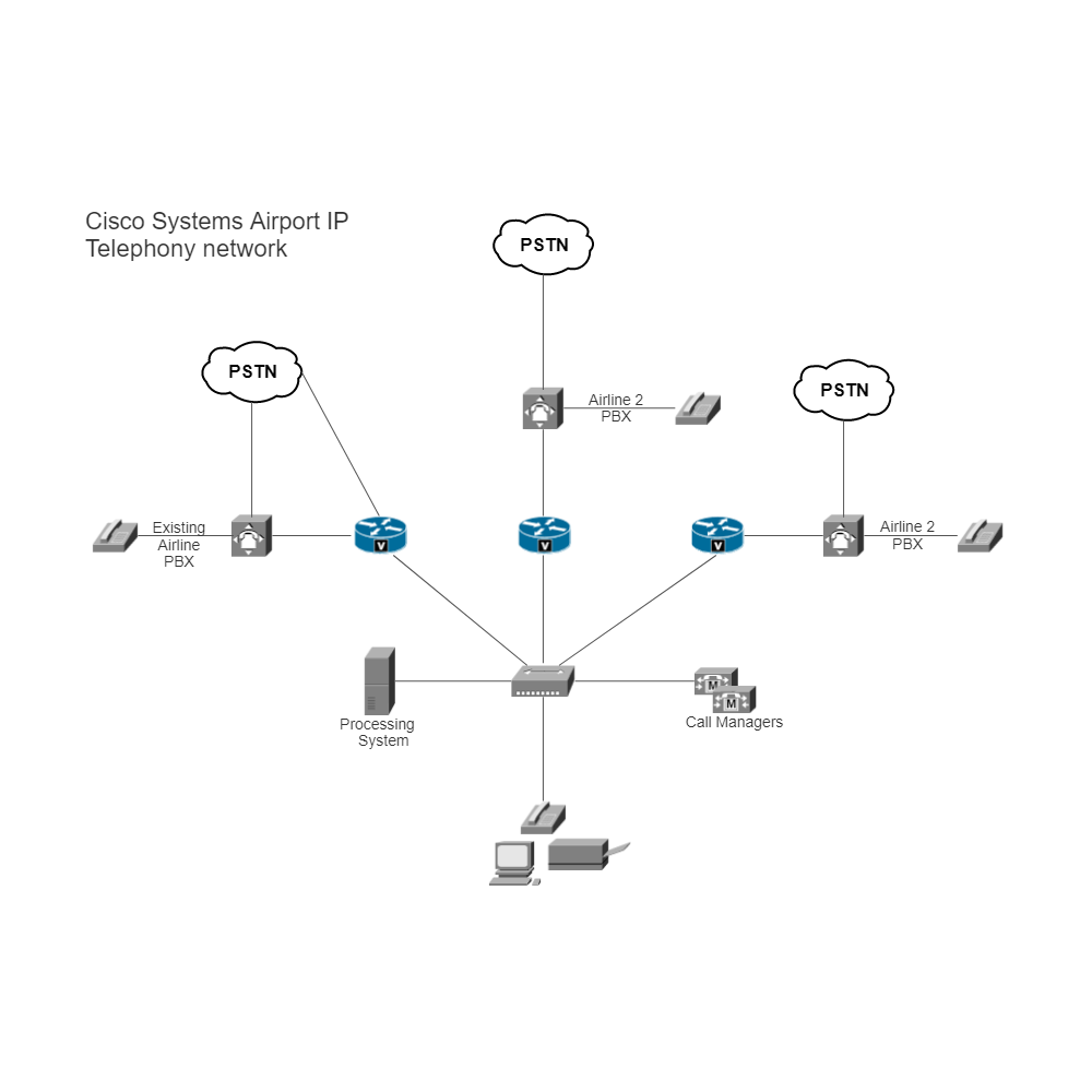 Example Image: Airport IP Telephony Network (Cisco)
