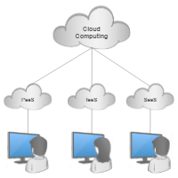 network clustering edit this example cloud computing service models
