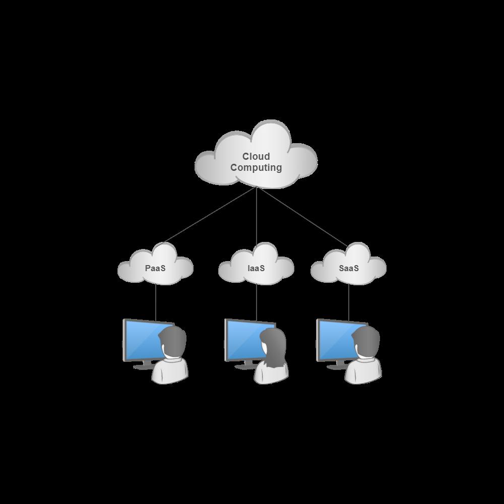 Example Image: Cloud Computing Service Models