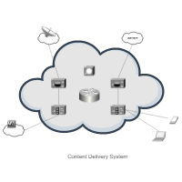 Content Delivery System (Cisco)