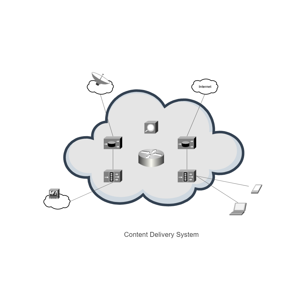 Example Image: Content Delivery System (Cisco)