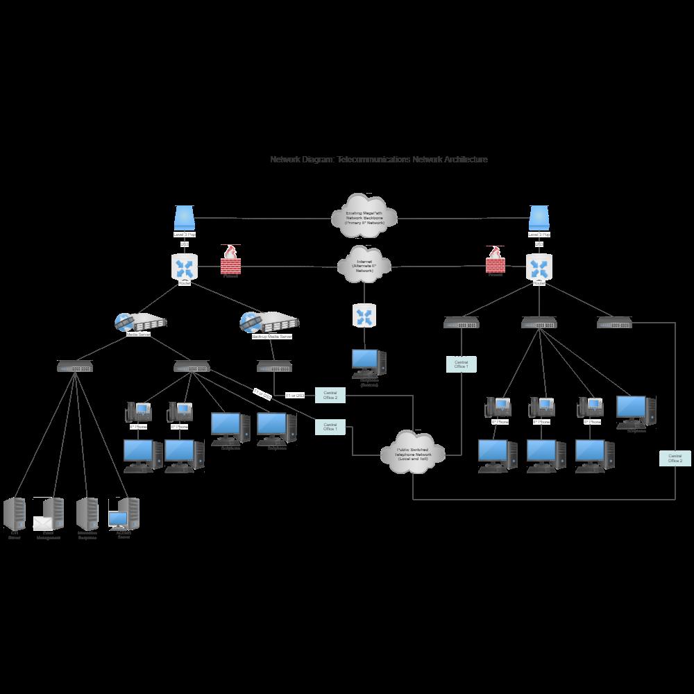 Example Image: Enterprise Network Diagram