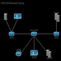 ip pos network setup cisco