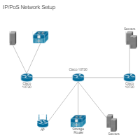 IP PoS Network Setup (Cisco)