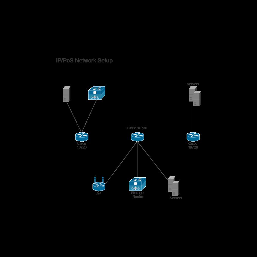 Example Image: IP PoS Network Setup (Cisco)