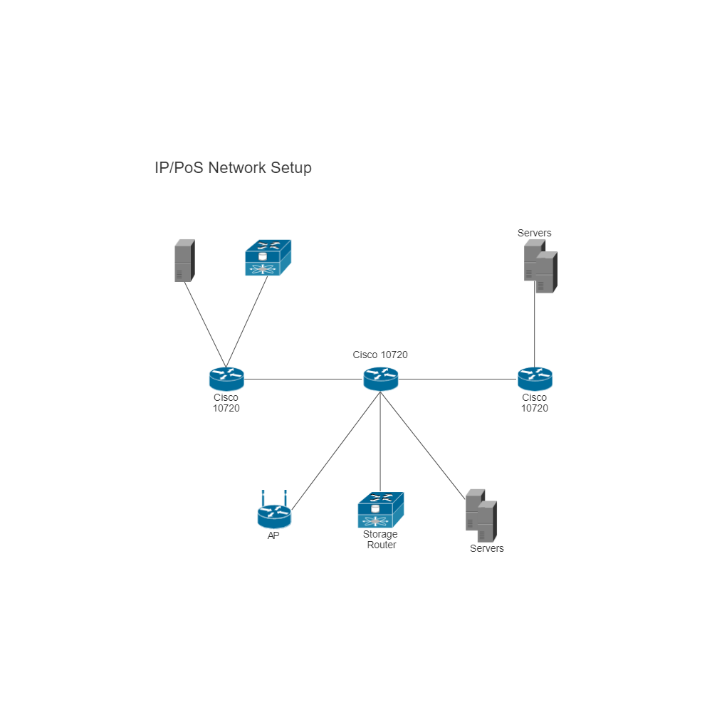 Example Image: IP PoS Network Setup (Cisco)