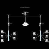 Mobile Network (Cisco)