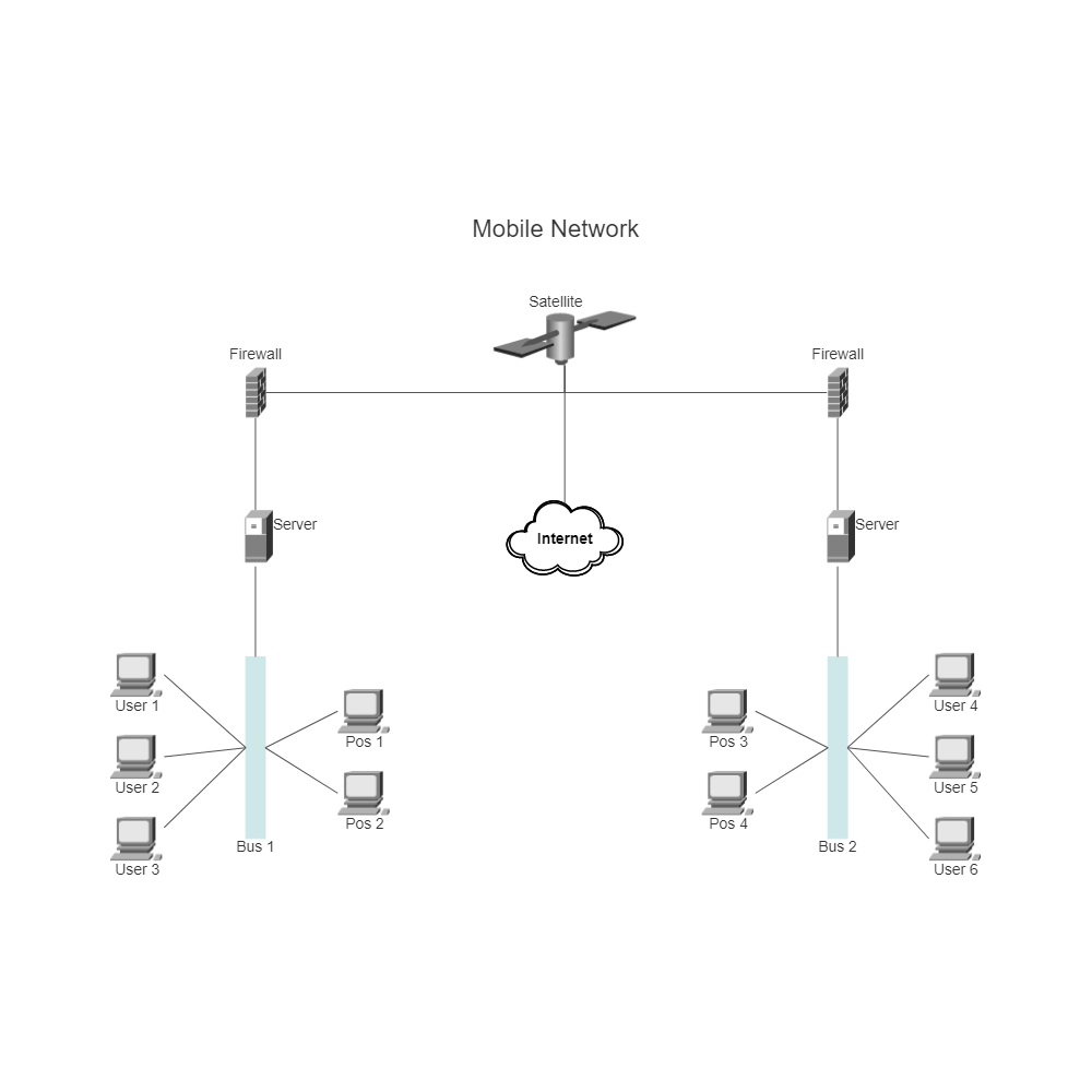 Example Image: Mobile Network (Cisco)