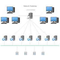 Network Clustering
