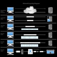 Network Layering Diagram