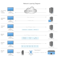 Network Layering Diagram